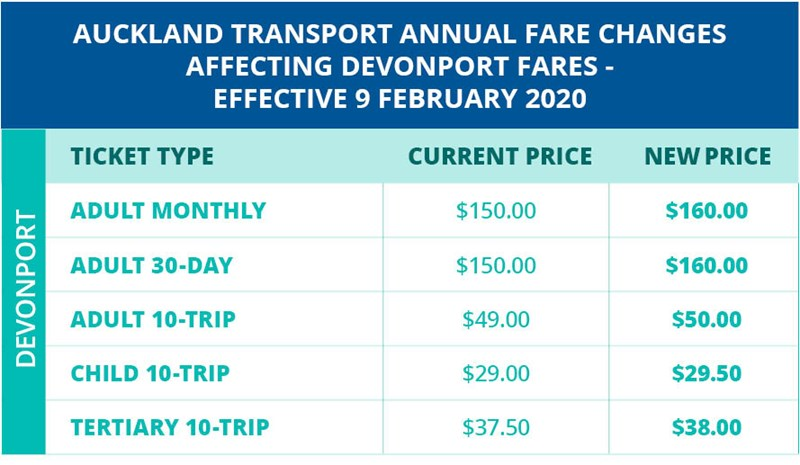 Image 912 - Annual Fare Changes Update_Table FINAL.jpg