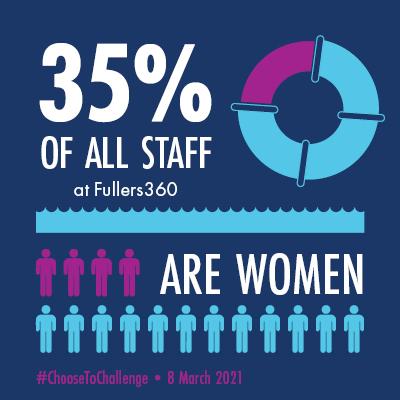 Fullers360 - International Women's Day